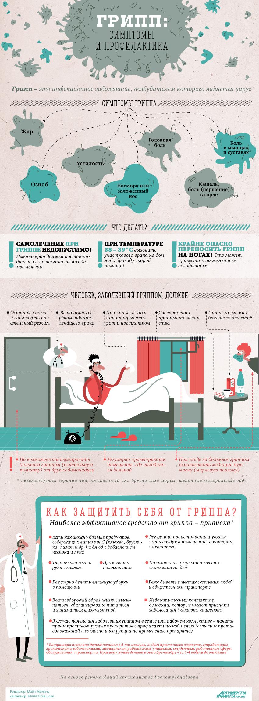 ГРИПП: симптомы и профилактика